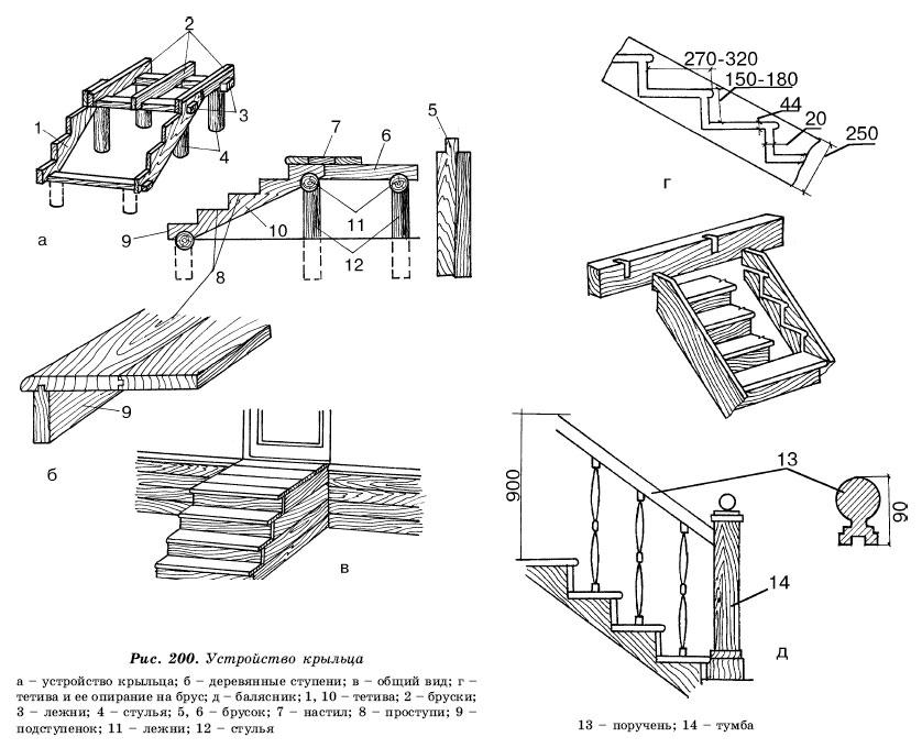 конструкция крыльца деревянного дома